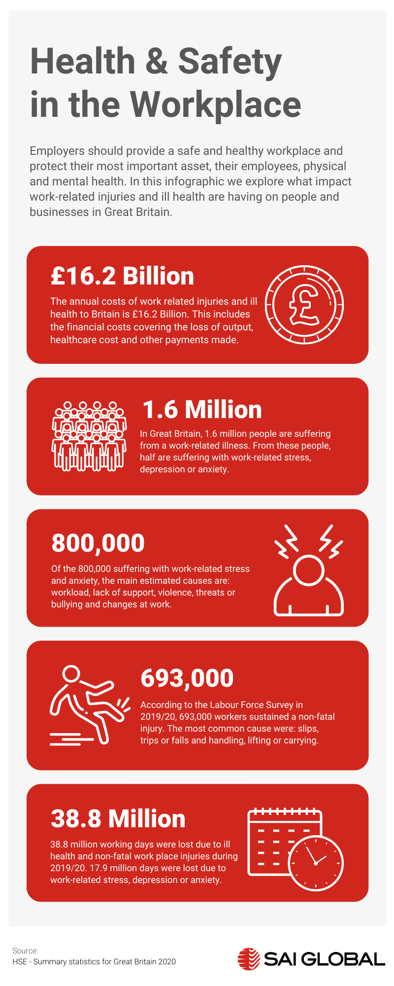 Infographic showing health and safety statistics in Great Britain